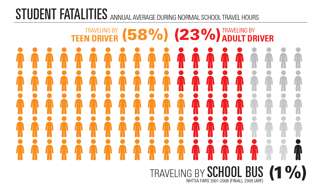 Annual Student fatalities are 1% of fatalities compared to 58% by teen drivers